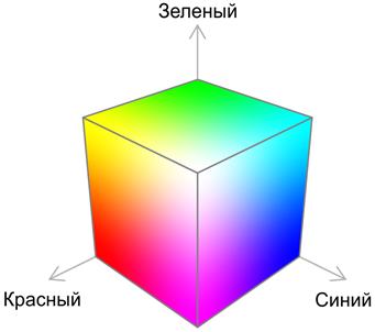 Куб RGB(BGR)
