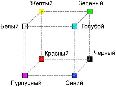 Схема RGB(BGR)